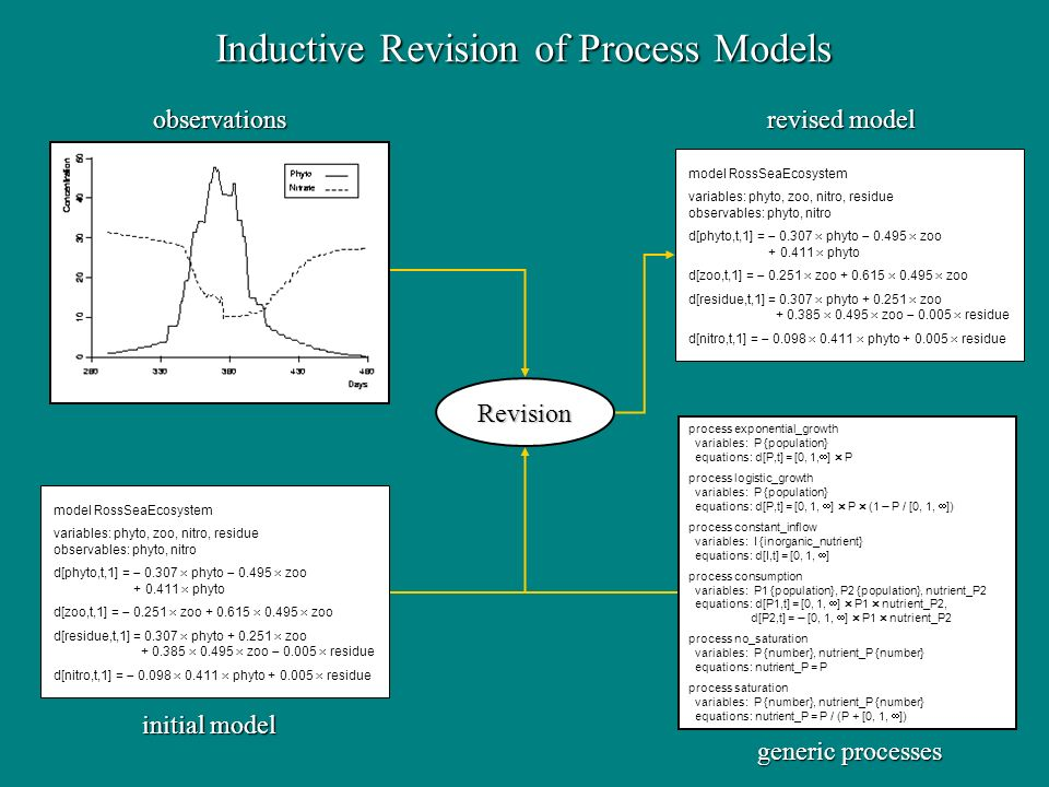 Inductive Revision of Process Models