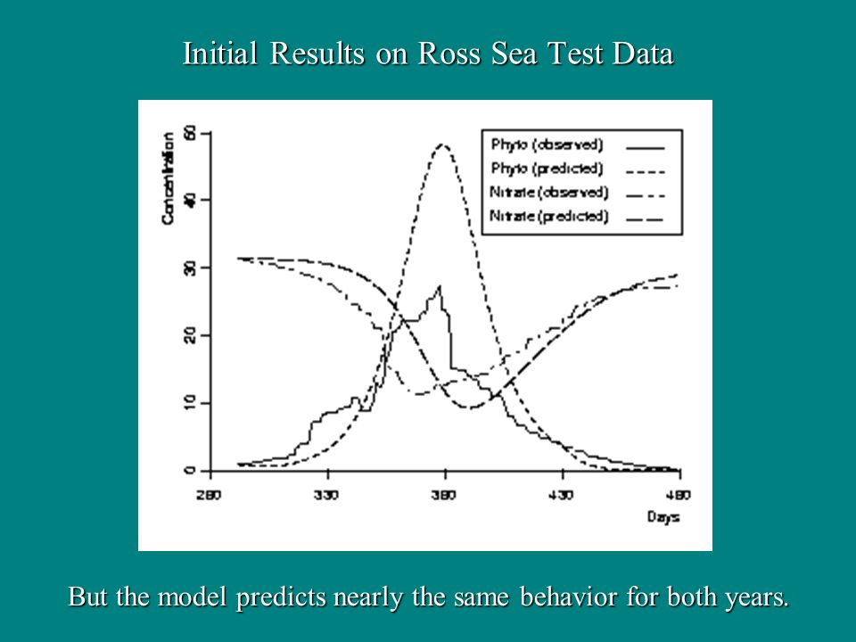 Initial Results on Ross Sea Test Data