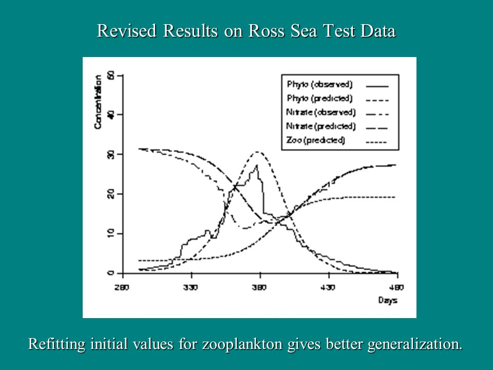 Revised Results on Ross Sea Test Data