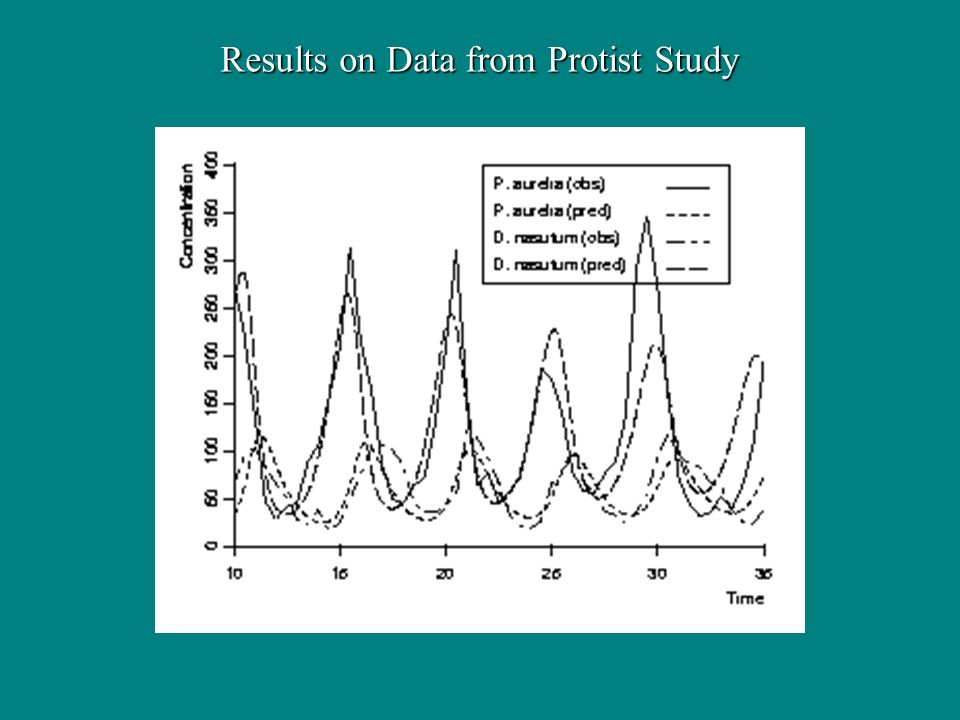 Results on Data from Protist Study