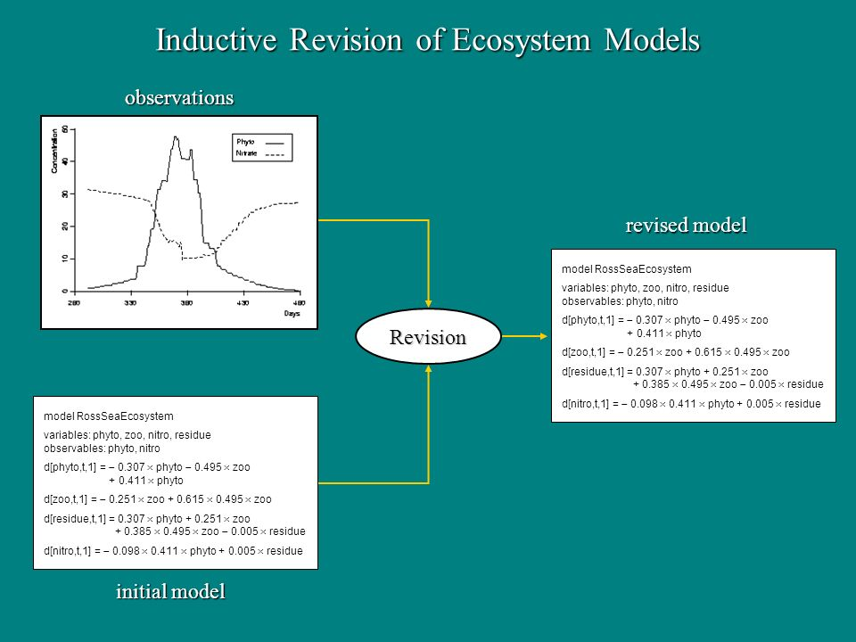Inductive Revision of Ecosystem Models