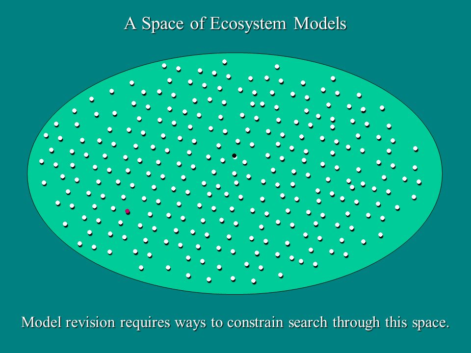 A Space of Ecosystem Models