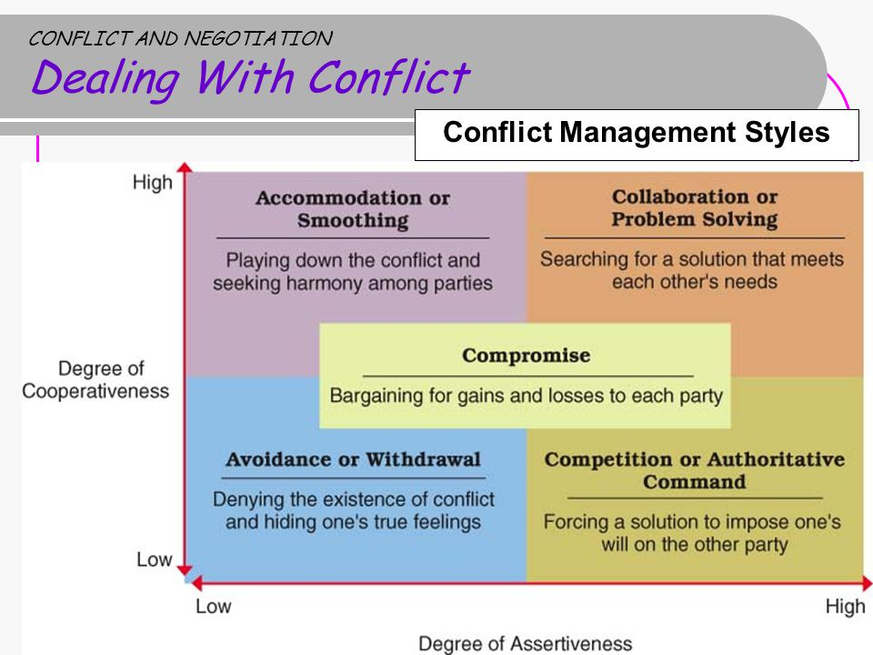 negotiation conflict styles Conflict negotiation styles and strategies of both saudi arabia and united states are very different one must keep in mind that the saudi style of negotiation is usually aggressive and loud, but it does not mean that they are expressing negative emotion.