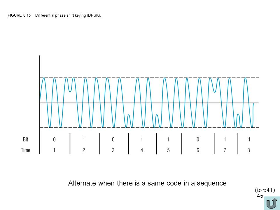 phase shift keying and guard interval A guard interval is added to each symbol to minimize the channel delay spread and intersymbol interference the following figure illustrates the main concepts of an ofdm signal and the inter-relationship between the frequency and time domains.