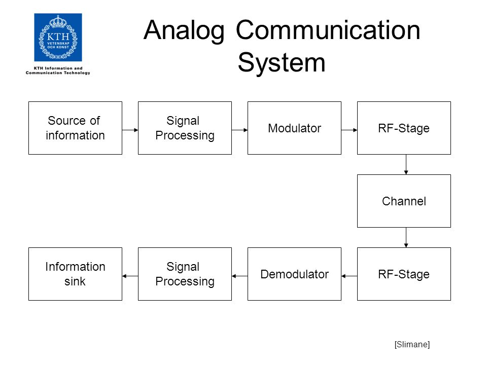factors for transmission analog system to change to the digital system Digital transmission has several advantages over analog transmission: important advantage is the noise immunity as digital signals are inherently less susceptible than analog signals to interference caused by noise digital signals are better suited than analog signals for processing and combining using a technique called multiplexing digital.