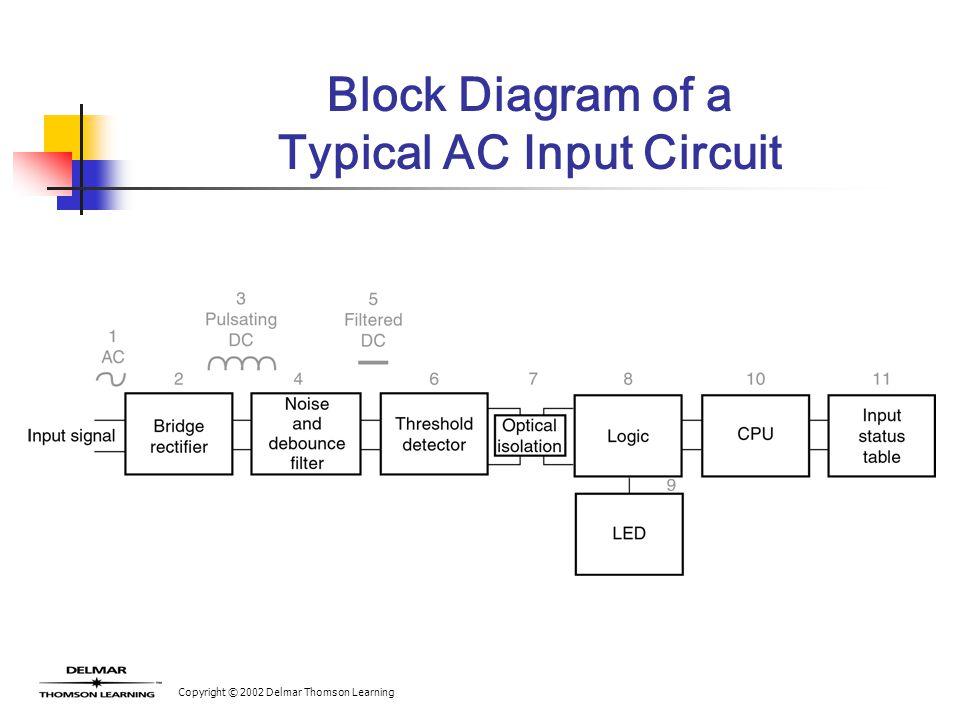 chapter 7 input modules