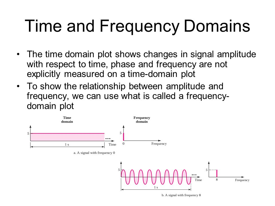 amplitude frequency period relationship goals