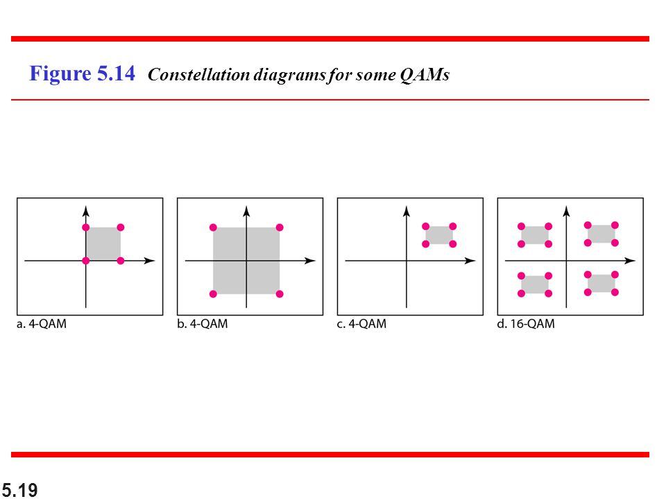Figure 5.14 Constellation diagrams for some QAMs