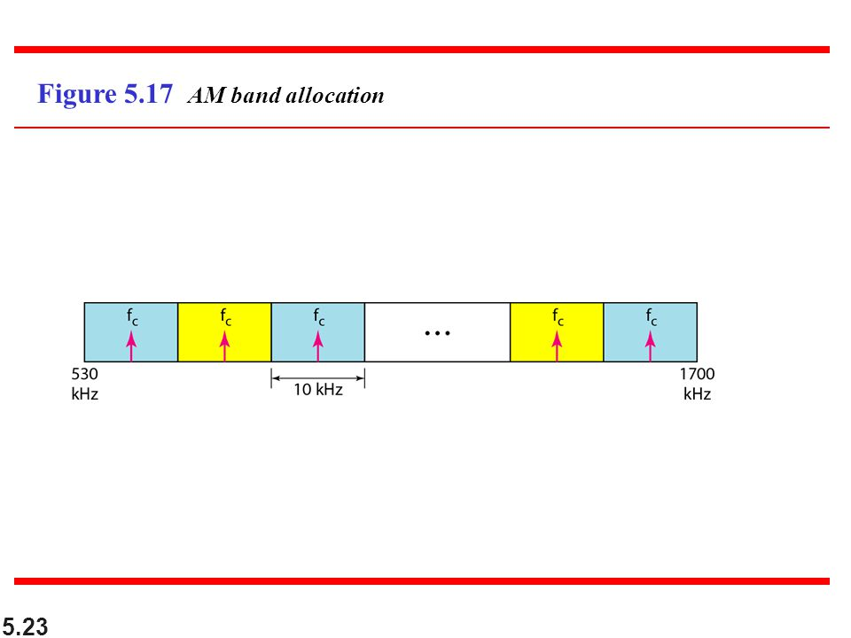 Figure 5.17 AM band allocation