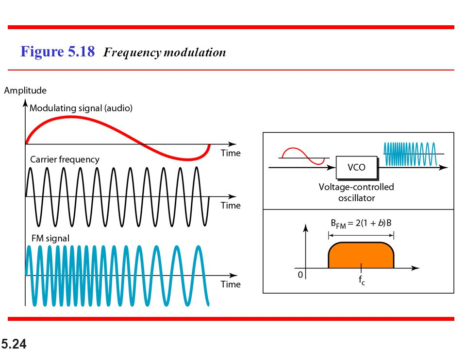 Figure 5.18 Frequency modulation
