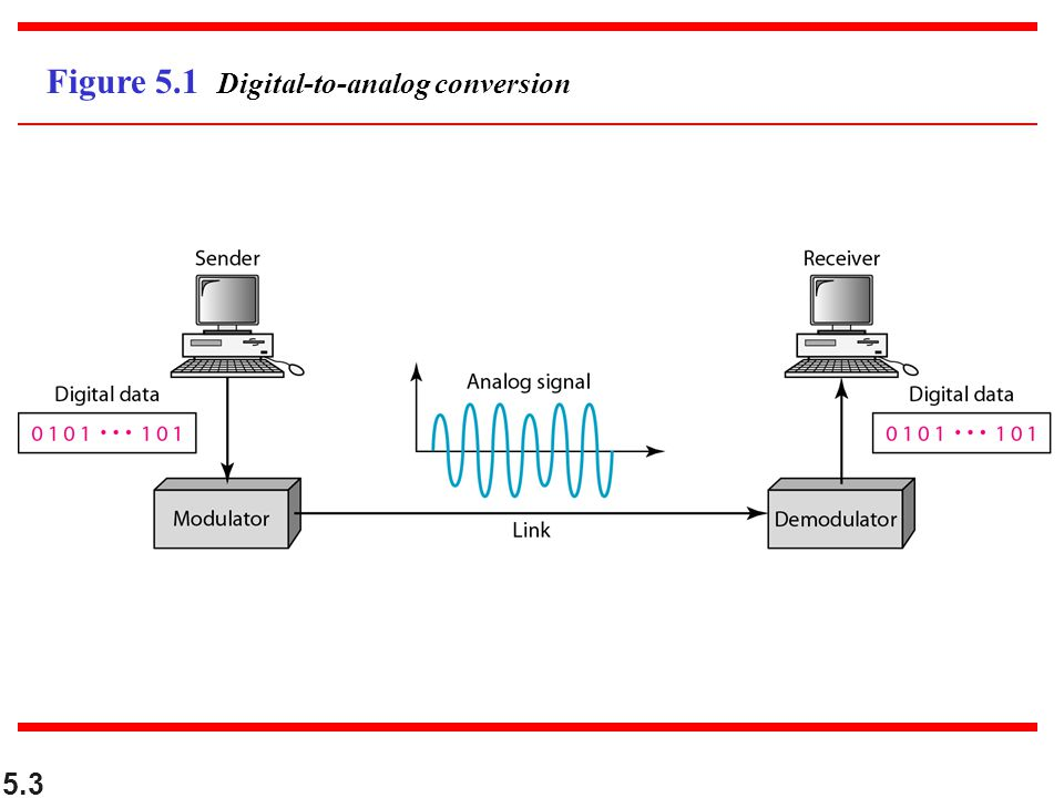 Figure 5.1 Digital-to-analog conversion