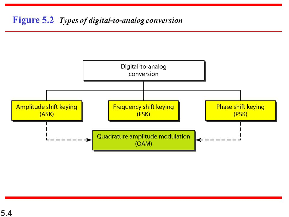 Figure 5.2 Types of digital-to-analog conversion