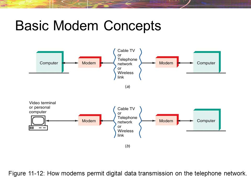 Basic Modem Concepts Figure 11-12: How modems permit digital data transmission on the telephone network.