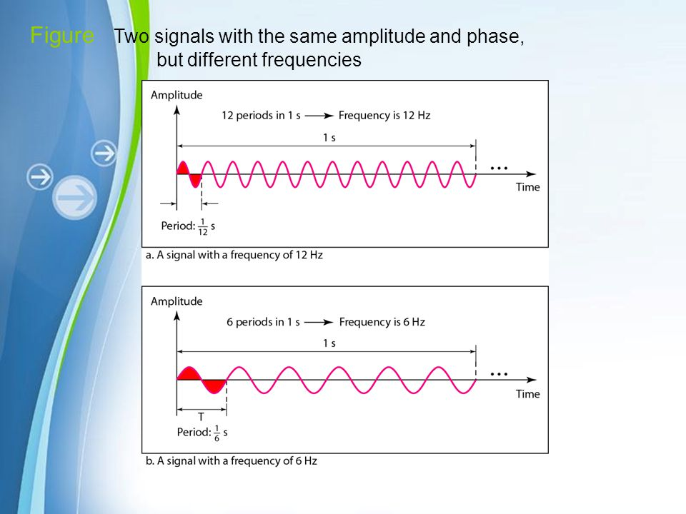 Figure Two signals with the same amplitude and phase, but different frequencies