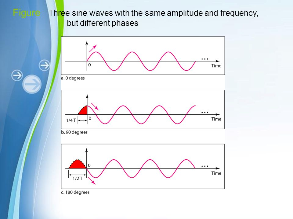 Figure Three sine waves with the same amplitude and frequency, but different phases