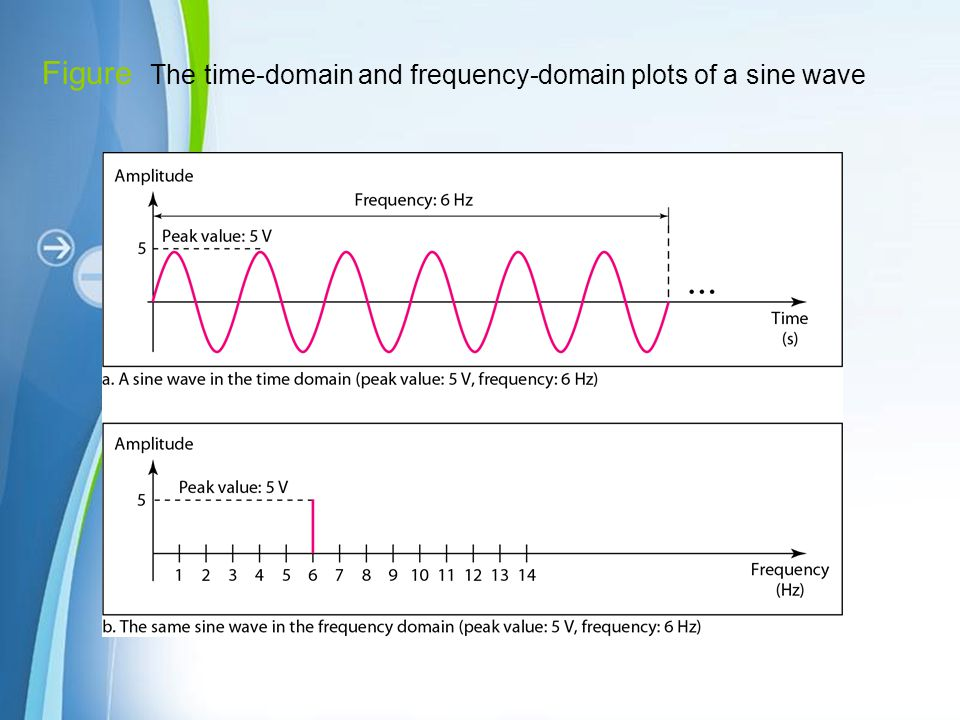 Figure The time-domain and frequency-domain plots of a sine wave