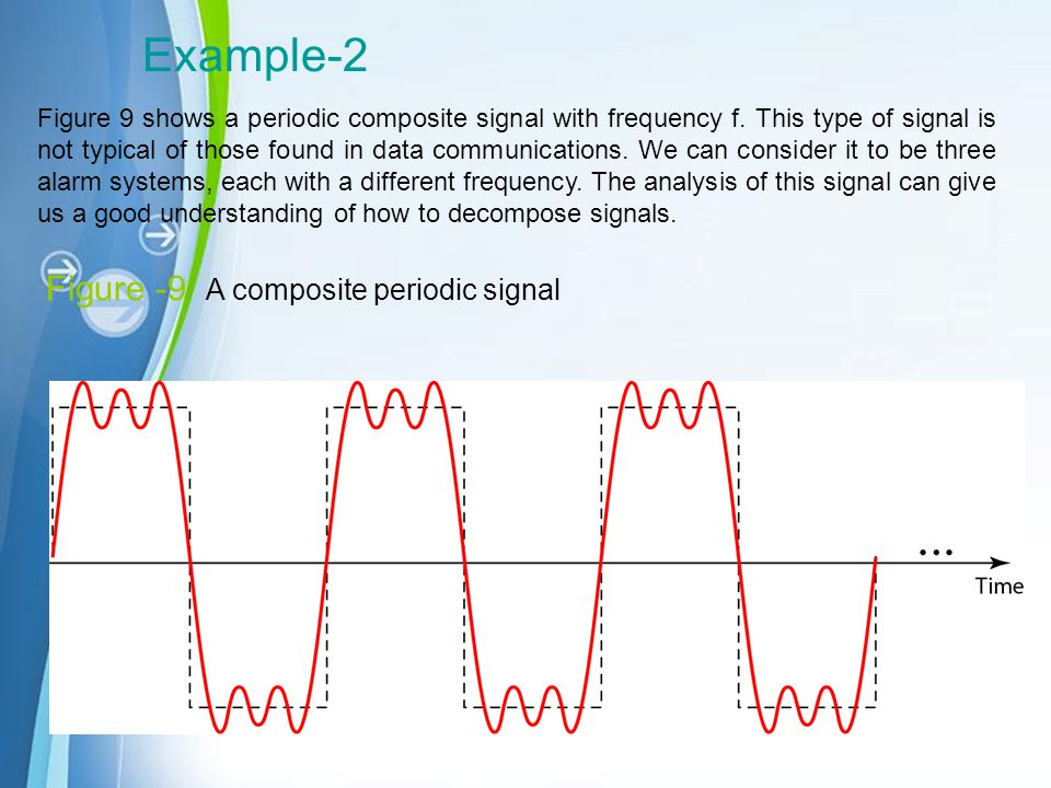 Example-2 Figure -9 A composite periodic signal