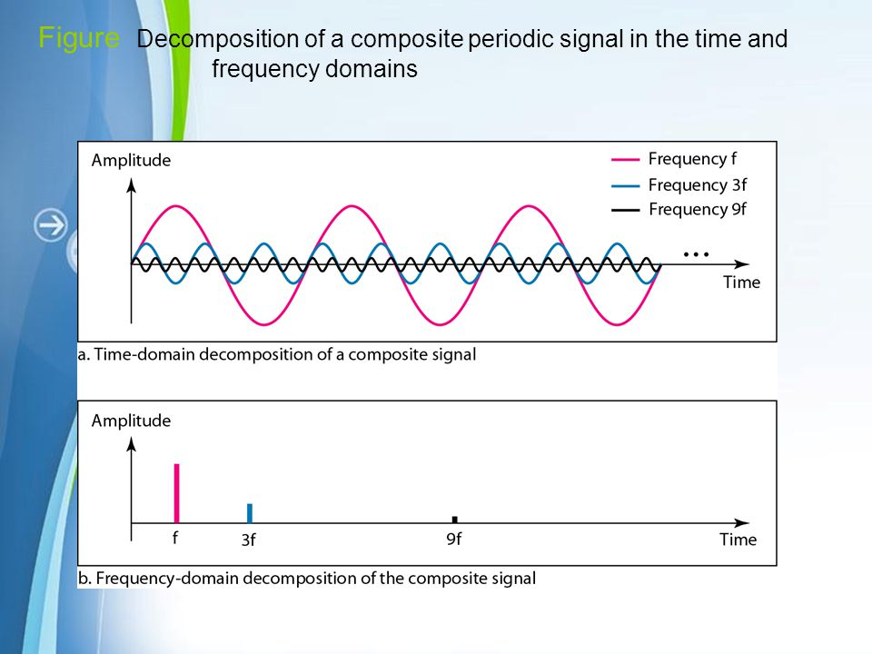 Figure Decomposition of a composite periodic signal in the time and frequency domains