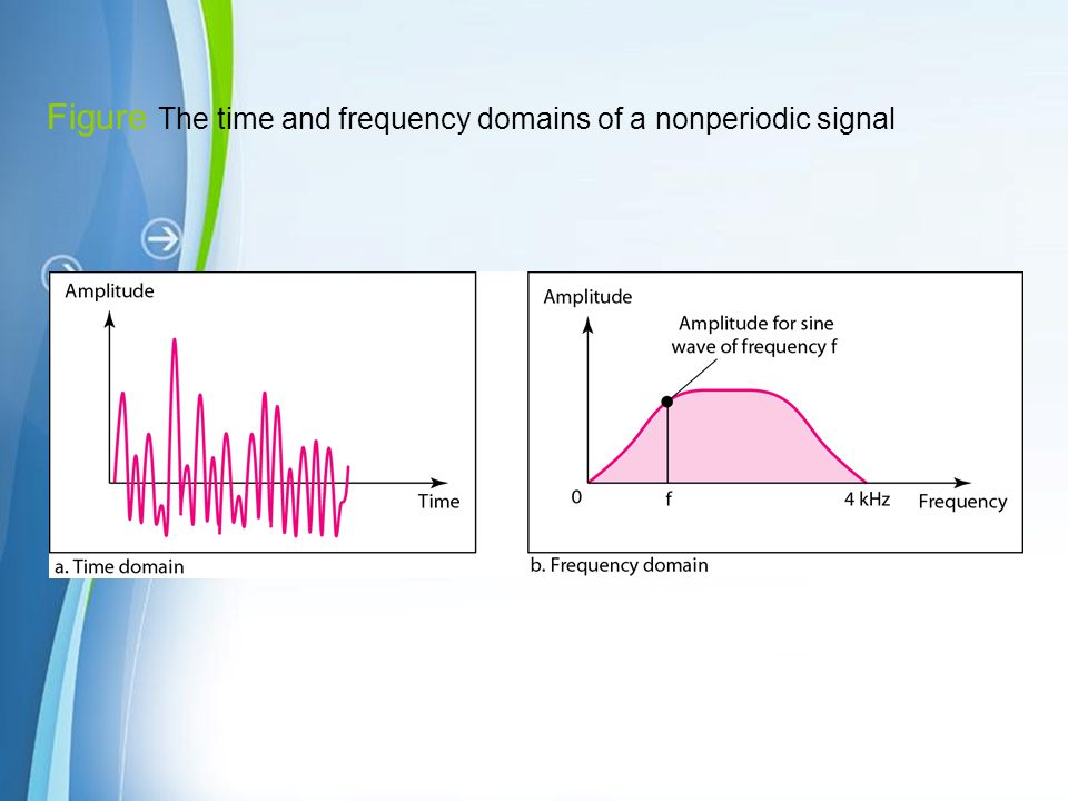 Figure The time and frequency domains of a nonperiodic signal