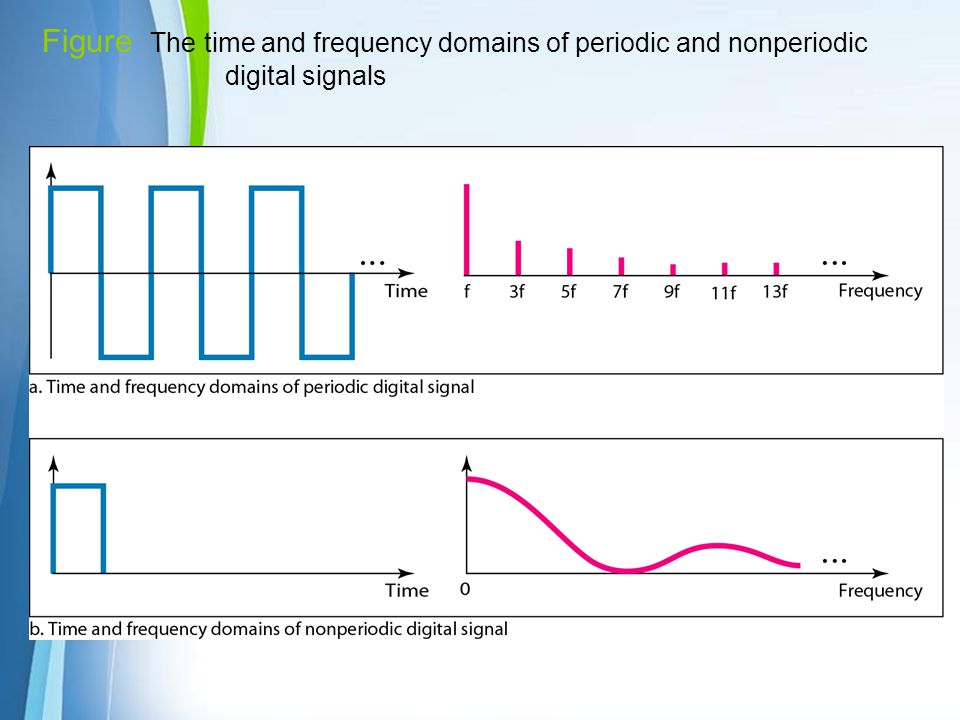 Figure The time and frequency domains of periodic and nonperiodic digital signals