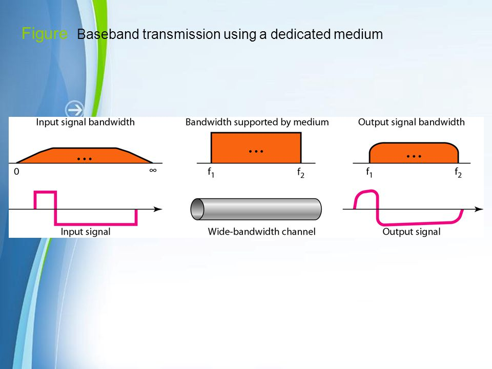 Figure Baseband transmission using a dedicated medium