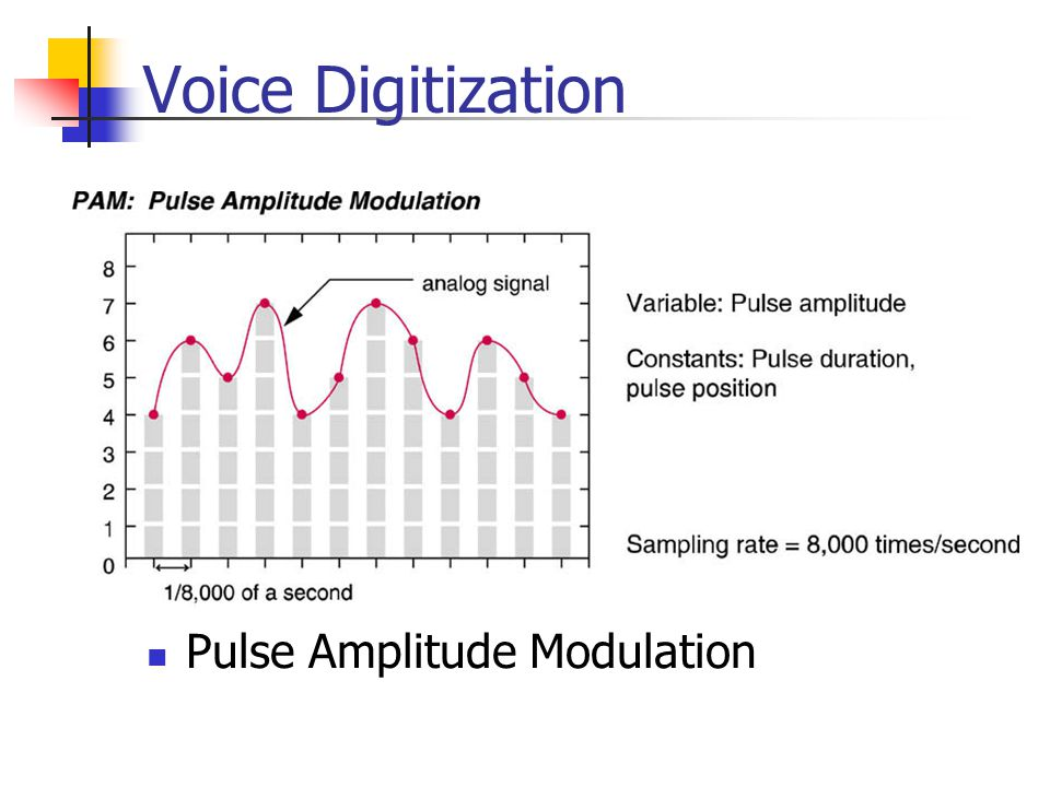 Voice Digitization Pulse Amplitude Modulation