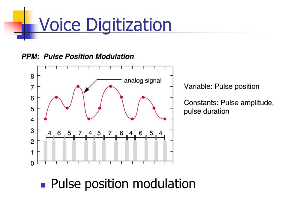 Voice Digitization Pulse position modulation