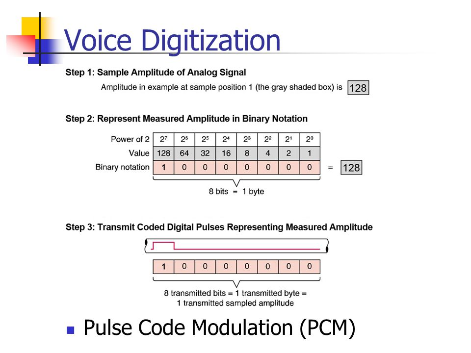Voice Digitization Pulse Code Modulation (PCM)