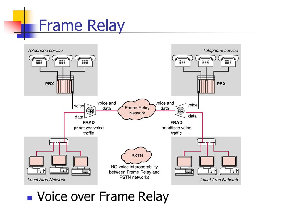 Frame Relay Voice over Frame Relay