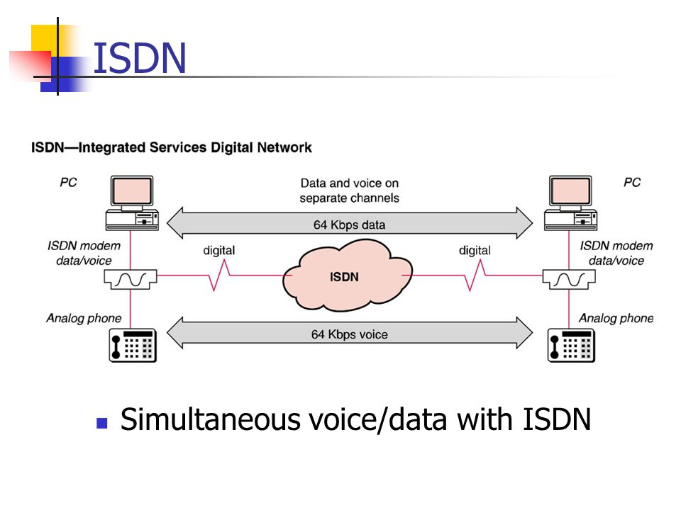 ISDN Simultaneous voice/data with ISDN