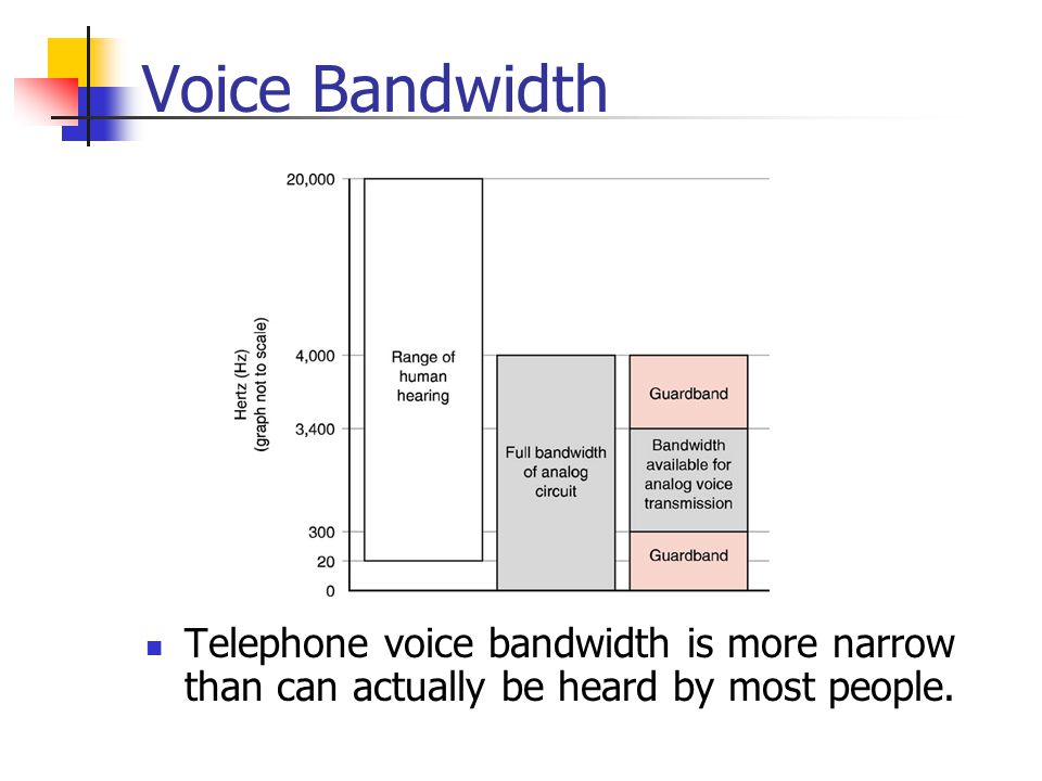 Voice Bandwidth The range of human hearing is between 20Hz and 20KHz.