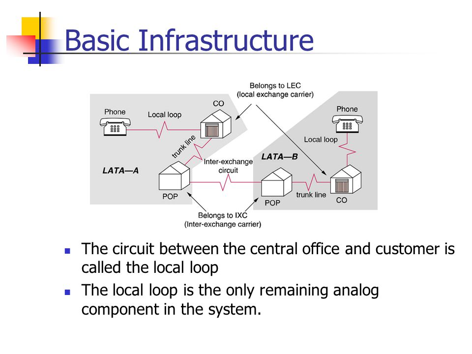 Basic Infrastructure Voice Networks.