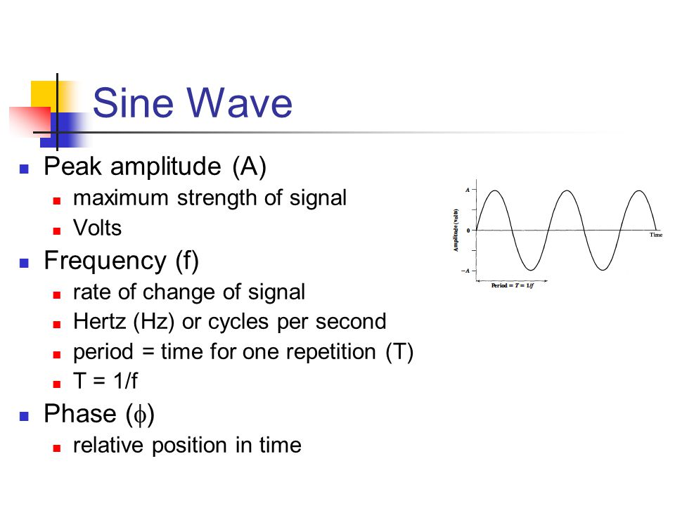 Sine Wave Peak amplitude (A) Frequency (f) Phase ()