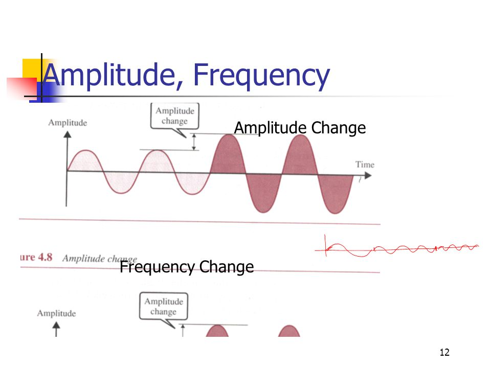 Amplitude, Frequency Amplitude Change Frequency Change
