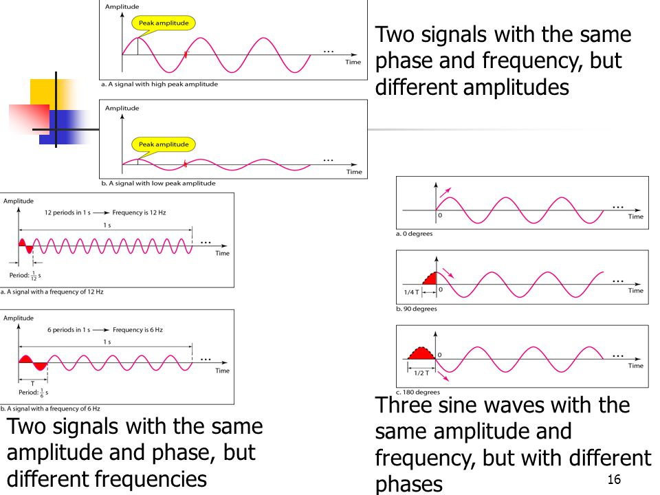 Two signals with the same phase and frequency, but different amplitudes