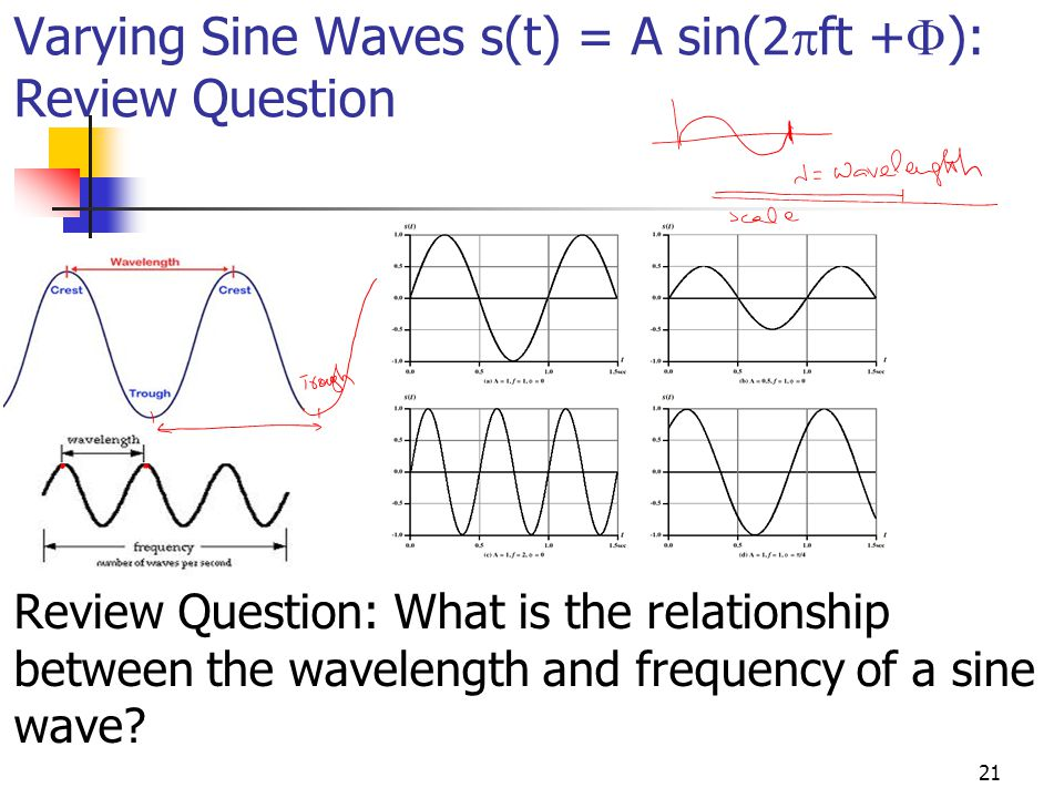 Varying Sine Waves s(t) = A sin(2ft +): Review Question