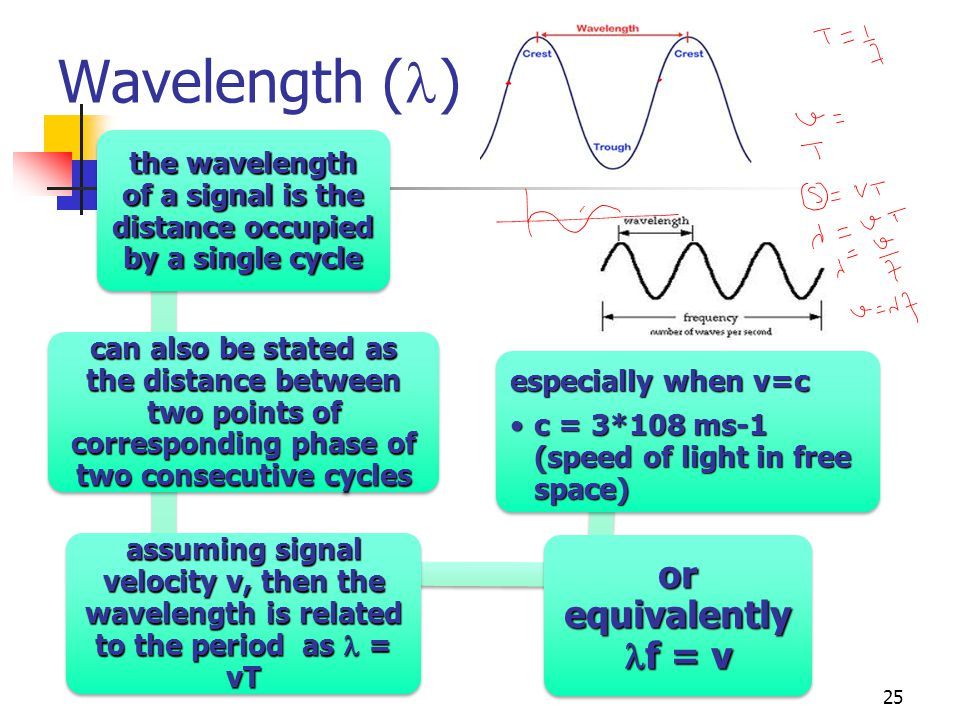 the wavelength of a signal is the distance occupied by a single cycle