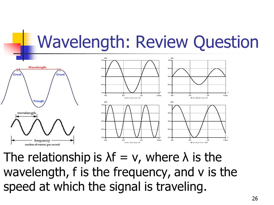 Wavelength: Review Question