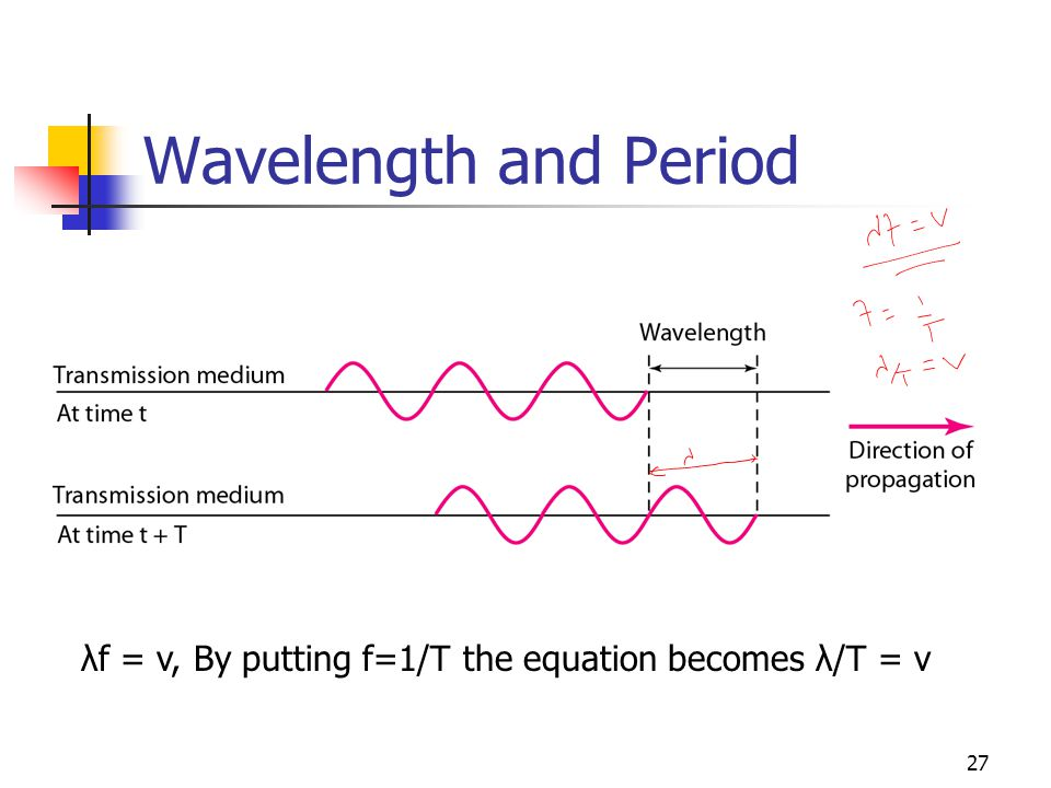 Wavelength and Period λf = v, By putting f=1/T the equation becomes λ/T = v