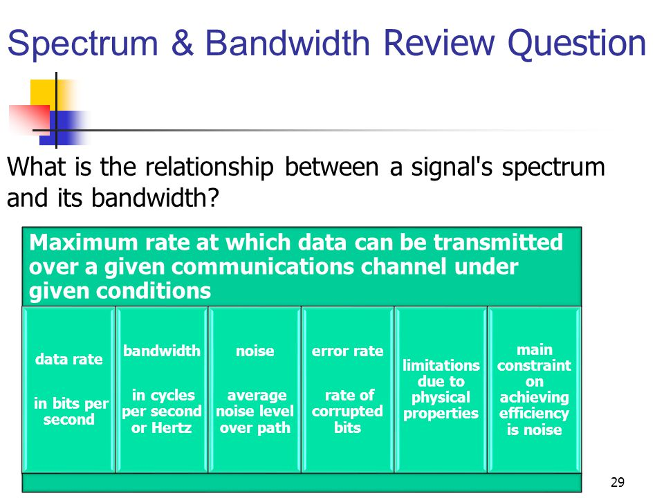 the relationship between bandwidth and transmission rates of chlamydia