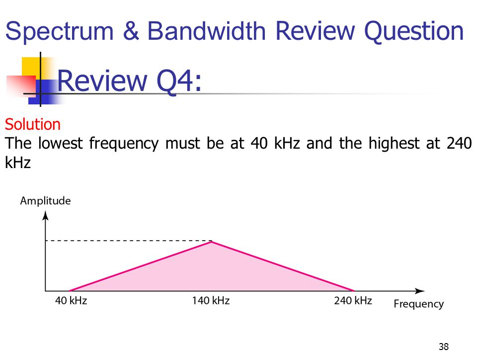 Review Q4: Spectrum & Bandwidth Review Question Solution