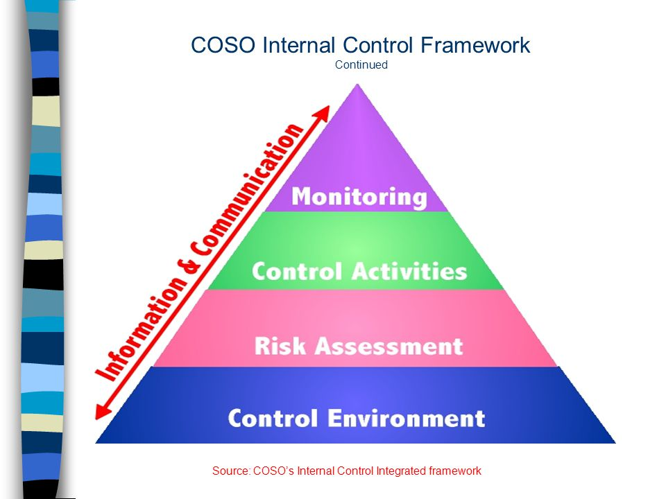 coso framework In an effective internal control system, these five coso components work to support the achievement of an entity's mission, strategies and business objectives.