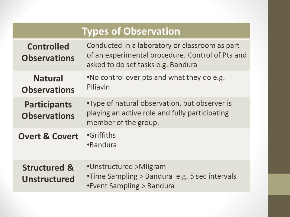 outline the overt observational method Research methods and techniques the observational methodl/o: to be able to describe observation as a research method and the associated key term.
