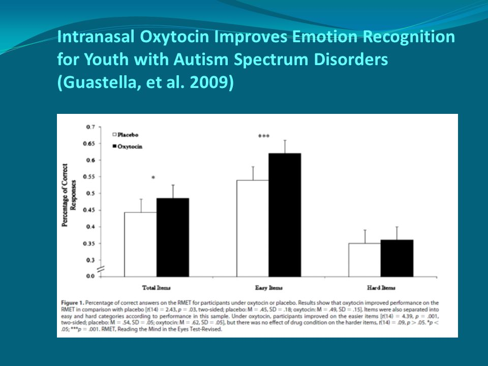 intranasal oxytocin improves emotion recognition for youth with autism spectrum disorders Autism spectrum disorder is a prevalent neurodevelopmental disorder with no  established pharmacological treatment  intranasal oxytocin improves emotion  recognition for  behaviors in youth diagnosed with autism spectrum disorders: a.
