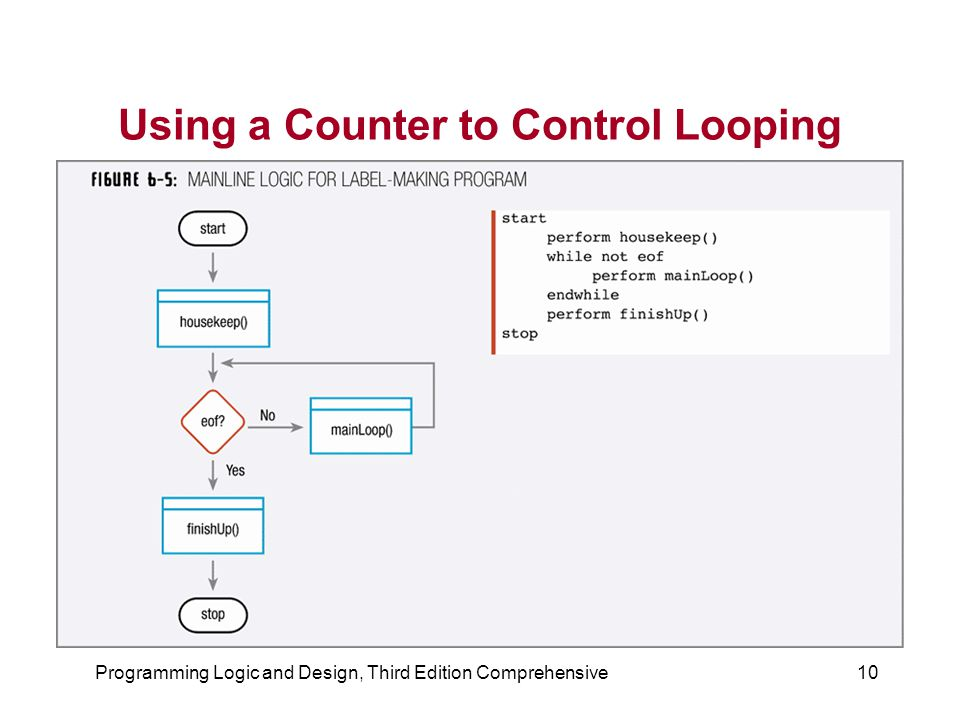 Using a Counter to Control Looping