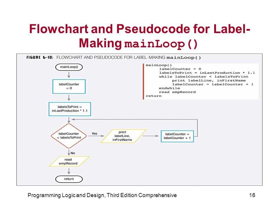 Flowchart and Pseudocode for Label-Making mainLoop()