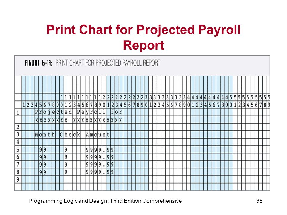 Print Chart for Projected Payroll Report