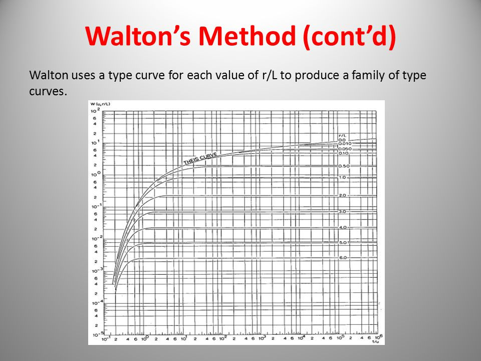 Walton's Method (cont'd)