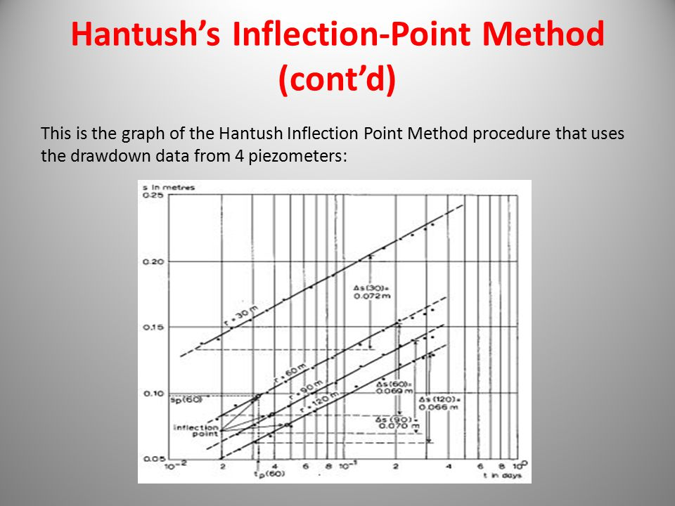 Hantush's Inflection-Point Method (cont'd)