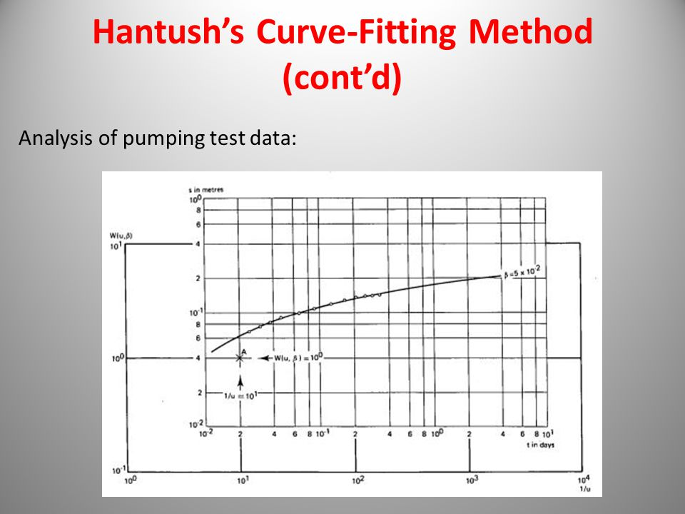 Hantush's Curve-Fitting Method (cont'd)
